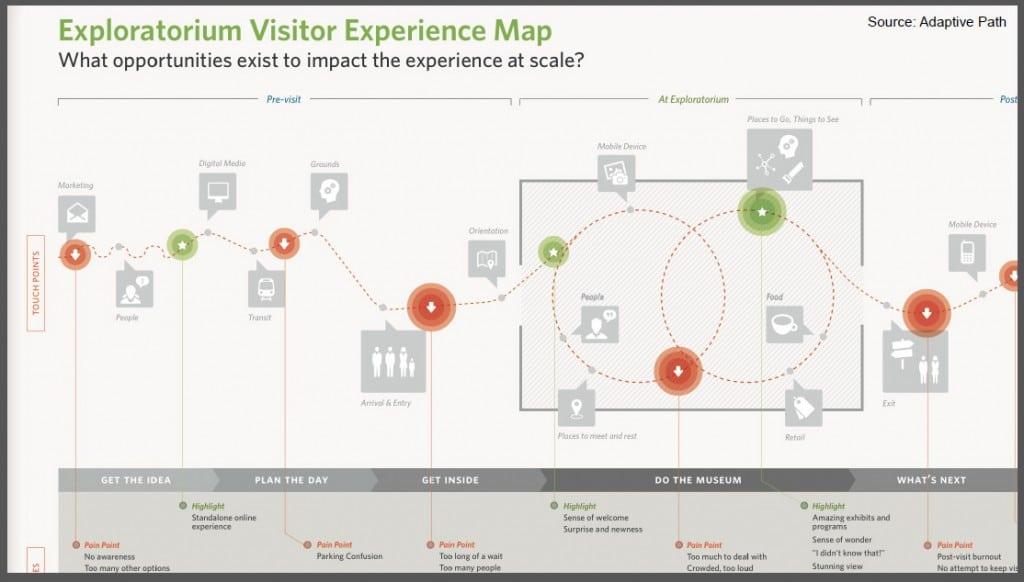 Deneyim Haritası